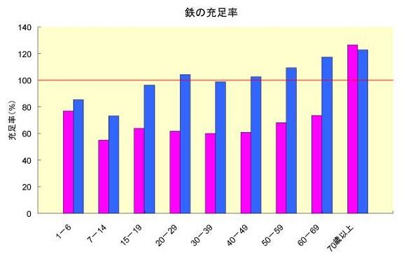 鉄の充足率 太陽化学
